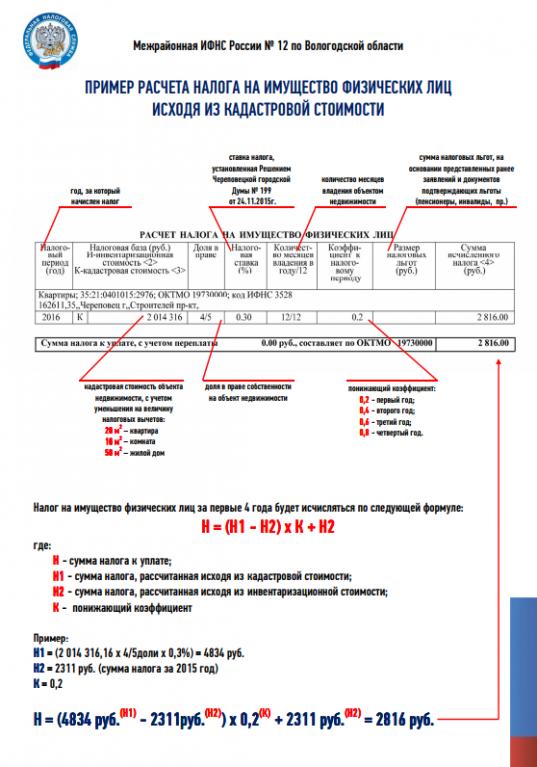 Как рассчитать налог на землю: от чего он зависит, пример, формула