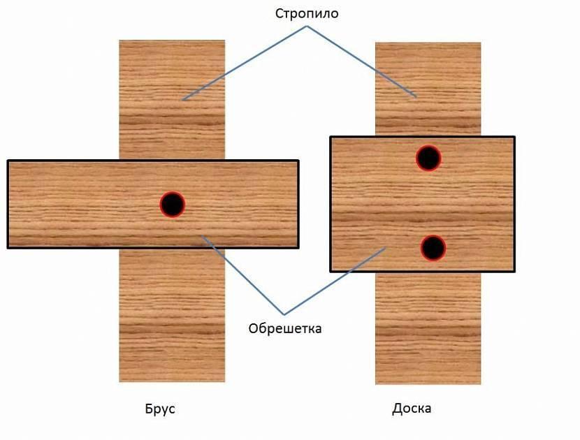 Профилированный брус – что это, чем отличается от обычного, плюсы и минусы, характеристики