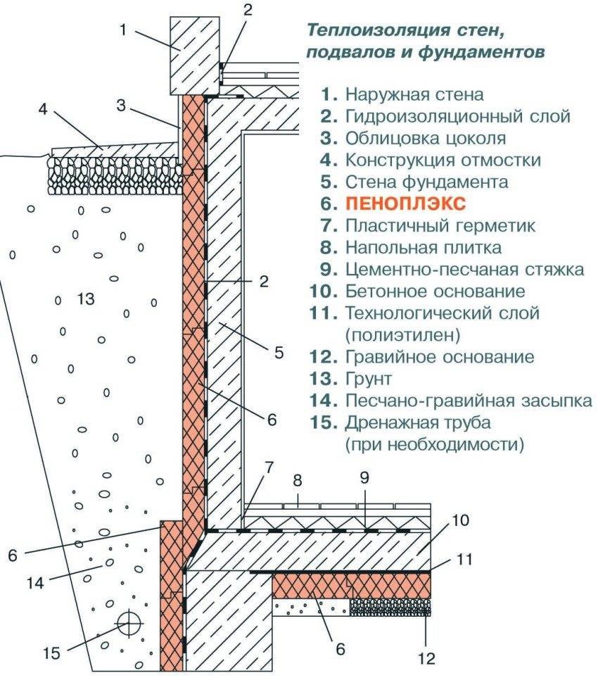 Чем утеплить фундамент дома снаружи: пошаговые инструкции по теплоизоляции основания дома