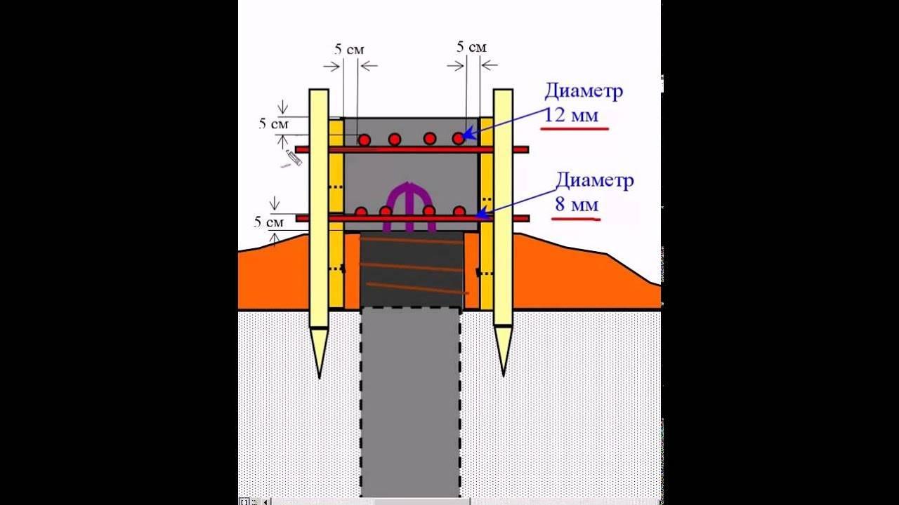 Армирование ростверка свайного фундамента + схема, чертеж