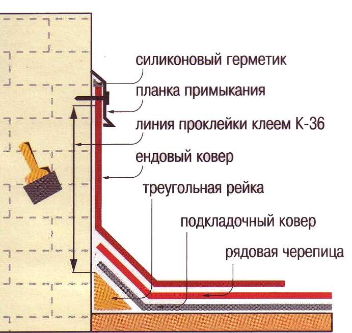 Устройство примыкания кровли к трубе: особенности конструкции и несколько вариантов обустройства