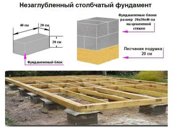Размер фундамента под сруб 6х6: расчет и выбор основания