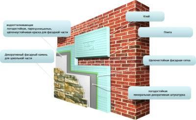 Топ-10 утеплителей для стен — какой лучше?
