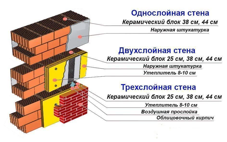 Отзывы о керамических блоках