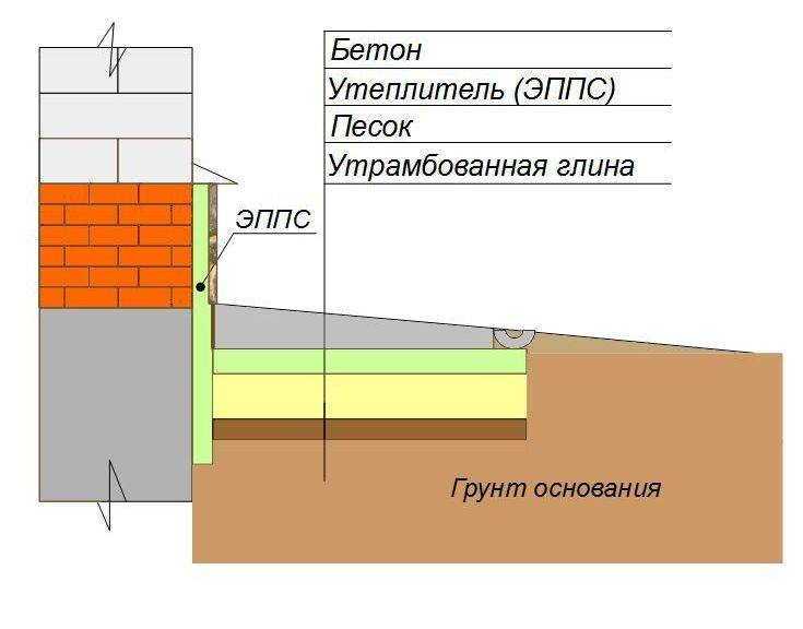 Какой, согласно нормативам, должна быть толщина и конструкция отмостки из бетона вокруг дома?
