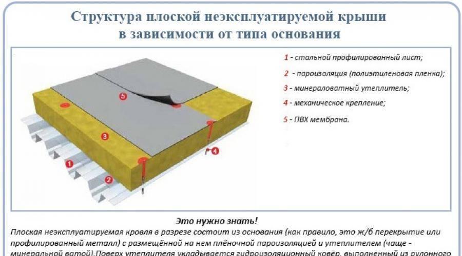 Монтаж мягкой кровли, технология и этапы устройства крыши под мягкую кровлю