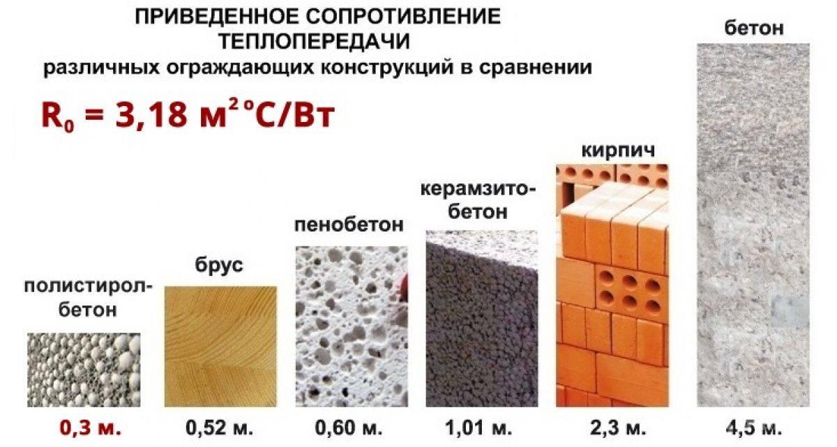 Как сделать полистиролбетон своими руками - изготовление пенополистиролбетона | стройсоветы