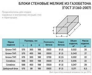 Газосиликатные блоки: характеристики, состав, виды, размеры, вес
