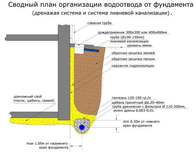 Дренаж фундамента: пристенный пластовый отвод дождевых вод от дома и дренажная мембрана