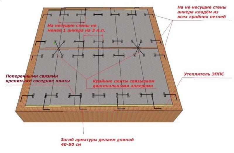 Как укладывать плиты перекрытия на газобетон: минимальная толщина стены, монтаж плит перекрытия