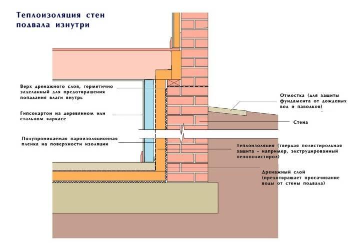 Как правильно гидроизолировать фундамент частного дома?