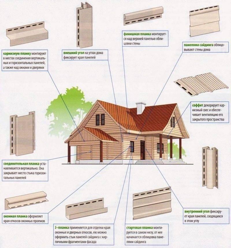 Размеры сайдинга: ширина и длина панелей для наружных работ