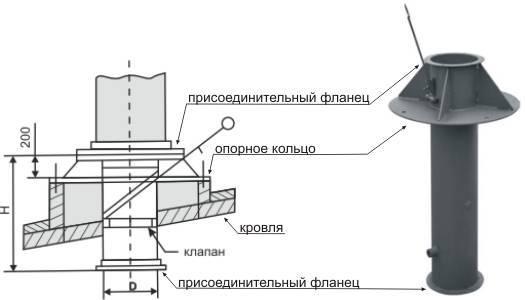 Узел прохода вентиляции через кровлю: варианты и правила сооружения
