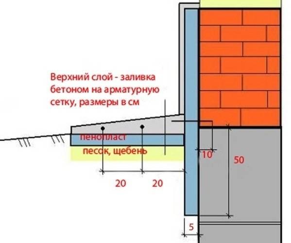 Как утеплить отмостку фундамента и цокольного этажа дома пеноплексом: пошаговая инструкция +видео