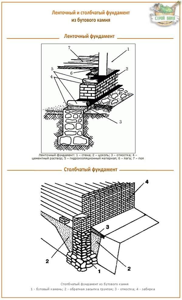 Ленточный сборный фундамент чертеж, схемы, фото видео
