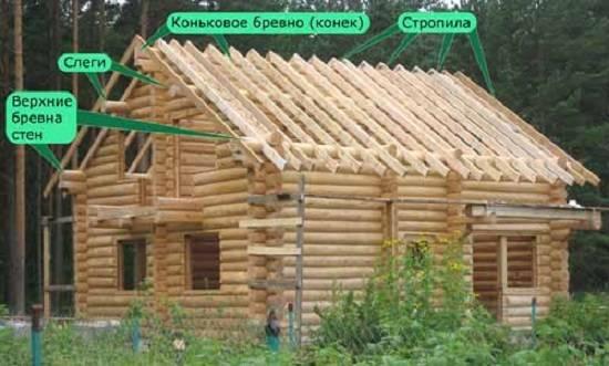 Особенности конструкции односкатной мансардной крыши