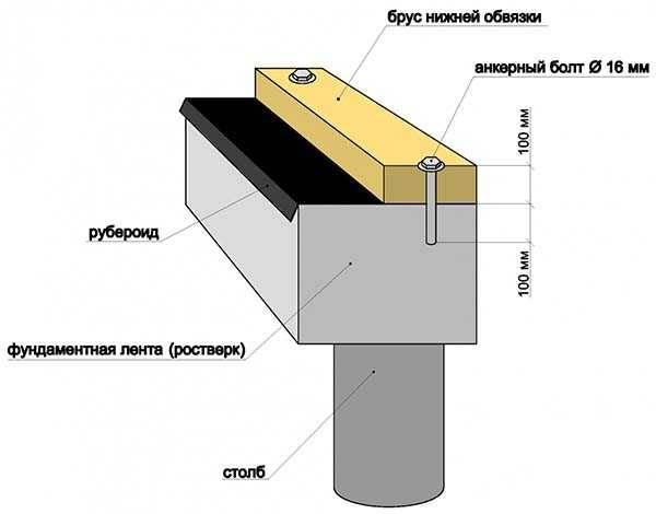 Гидроизоляция сруба от фундамента: процесс