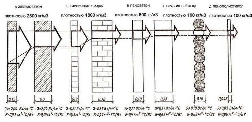 Теплопроводность керамзитобетонных блоков: характеристики, коэффициент, таблица