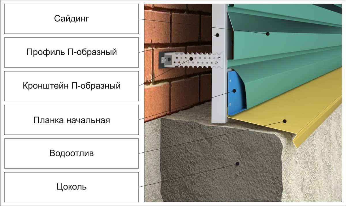 Сайдинг корабельная доска: описание, технические характеристики, монтаж и размеры бруса с фото