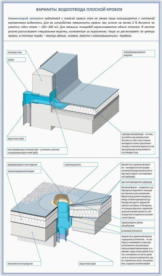 Устройство рулонной кровли: материалы, способы укладки и варианты раскладки