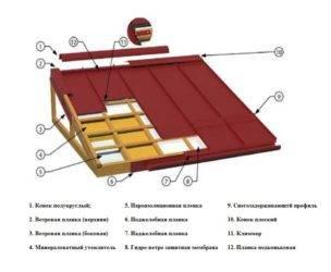 Пошаговая инструкция по монтажу металлочерепицы по специальной технологии от а до я