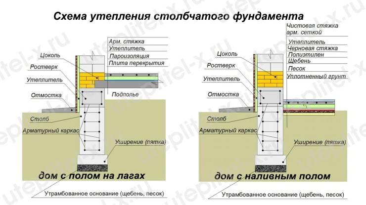 Утепление фундамента и цоколя пенопластом, пеноплексом, керамзитом, утеплитель для фундамента