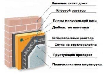 Как утеплить дом снаружи минватой: своими руками, стен кирпичного, деревянного здания