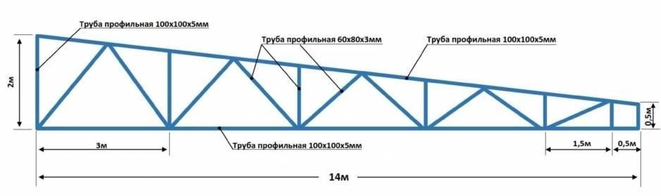 Как выполнить расчёт фермы для навеса и крыши, выбрать наиболее подходящую конструкцию.