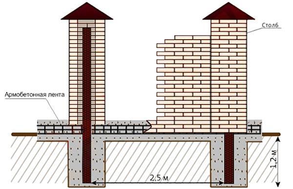 Подбираем оптимальный фундамент для различных конструкций заборов