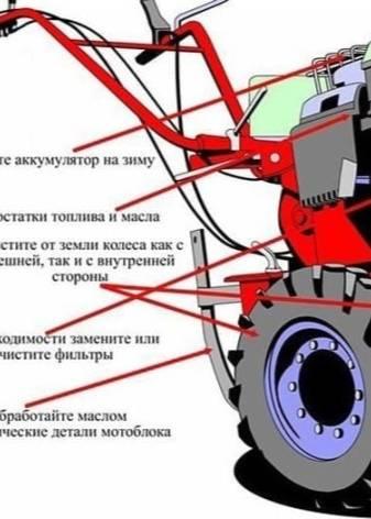 Салют-100 мотоблок: навесное оборудование, грунтозацепы и картофелекопалка – описание и характеристика