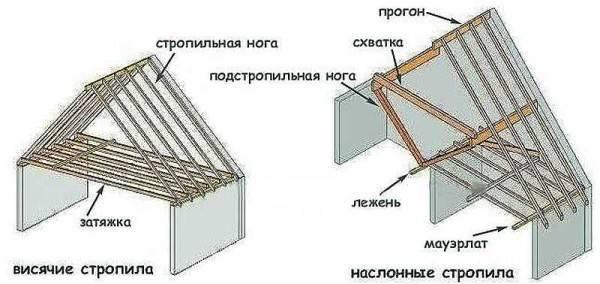 Конструкция и монтаж стропильной системы двухскатной крыши