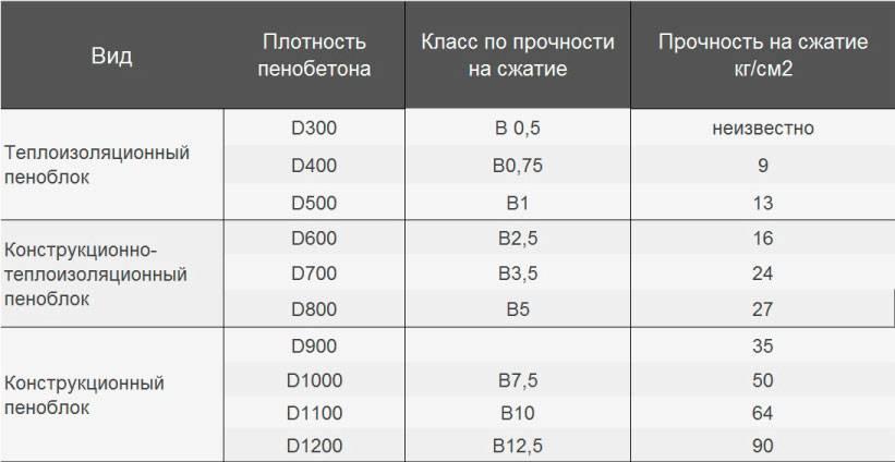 Технические характеристики блоков из полистиролбетона