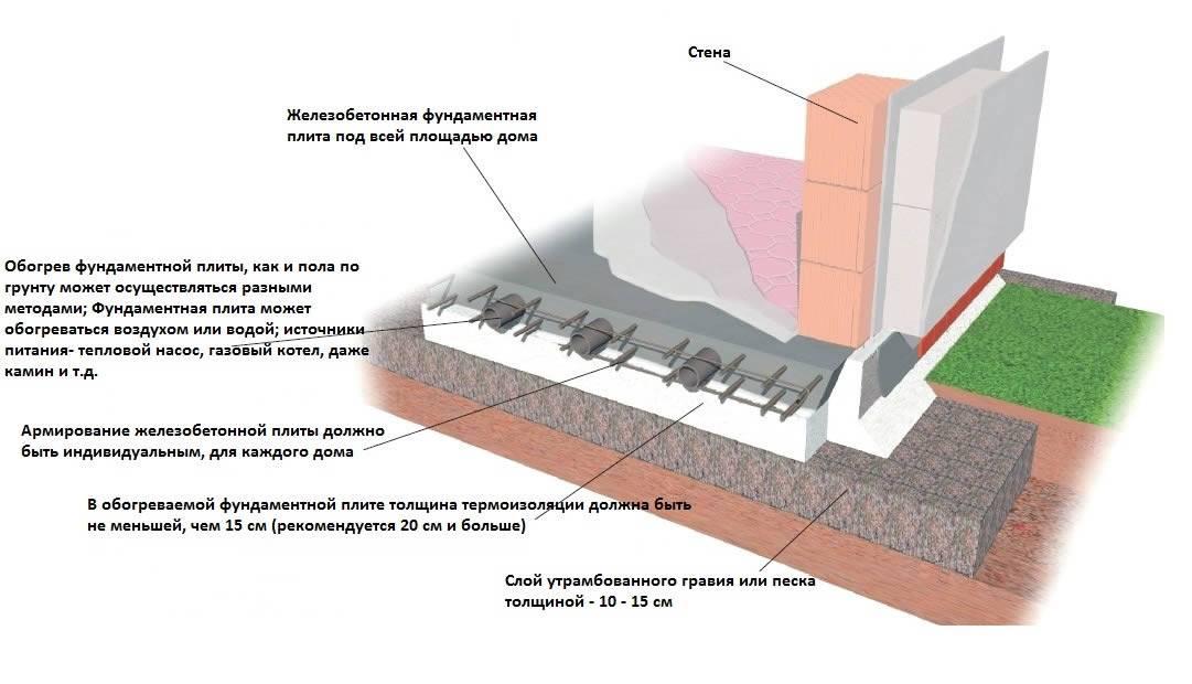 Зачем и чем утеплять фундамент? - самстрой - строительство, дизайн, архитектура.