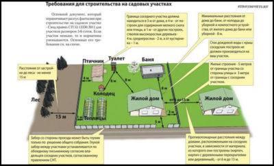 Площадь и размер земельного участка — полная информация