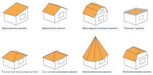 Особенности гидроизоляции кровли под металлочерепицу: схемы, материалы, технология монтажа
