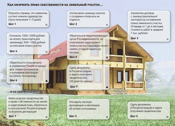 Как оформить земельный участок под домом в собственность – этапы и цена вопроса