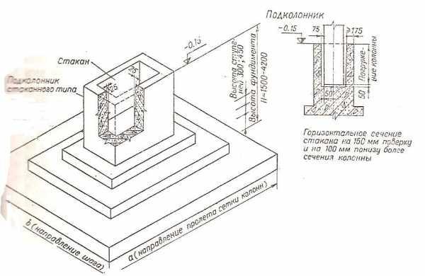 Толщина бетонной стены