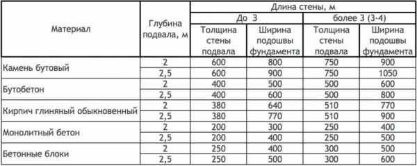 Размеры железобетонных колец. таблицы согласно гост