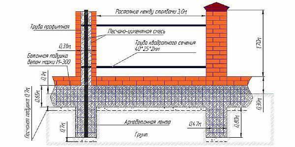 Этапы возведения забора с кирпичными столбами на ленточном фундаменте, цена под ключ