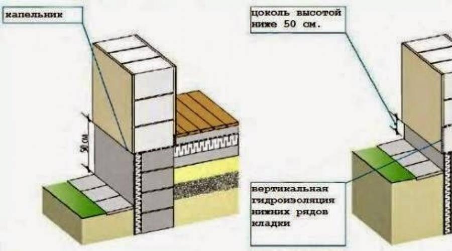 Уклон и другие размеры отмостки вокруг дома: что это такое, сколько составляют, нормы к ширине, минимальной толщине, какой должна быть высота, оптимальная глубина?