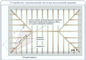 Четырехскатная крыша стропильная система своими руками - кровля и крыша