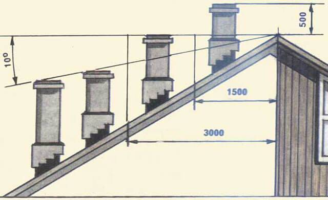 Высота дымохода относительно конька крыши: методика расчета