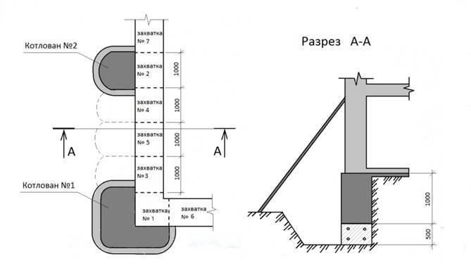 Укрепление фундамента кирпичного частного дома, как усилить и укрепить старый фундамент, фото
