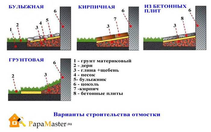 Отмостка вокруг дома. что такое, зачем нужна и как правильно сделать отмостку | стройка.ру