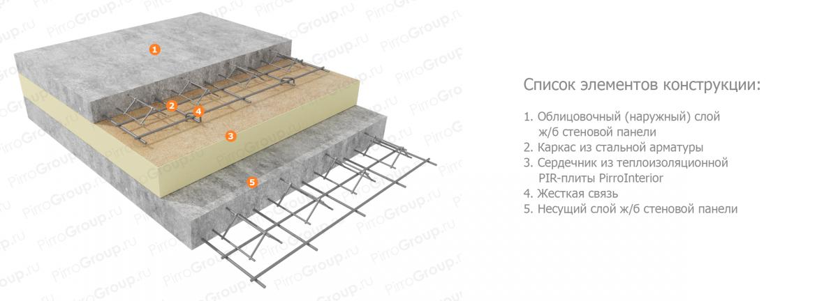 Железобетонные стеновые панели: типы, вес, размеры, гост