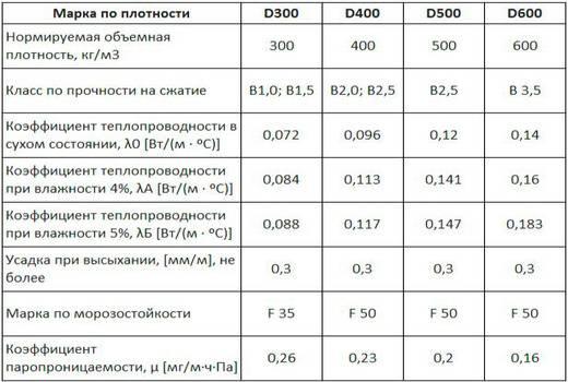 Клей для газобетонных блоков – виды и свойства, технические характеристики