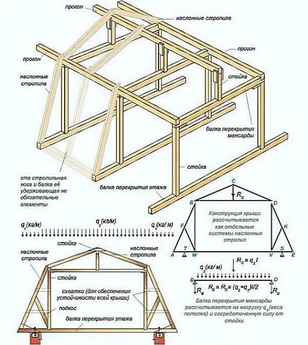 Расчет односкатной крыши - онлайн калькулятор: расчет конструкции фермы (обрешетки, стропила, кровельные прокрытия)