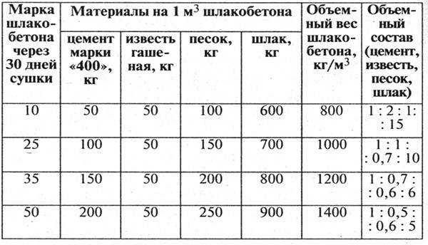 Размеры, цена и характеристики шлакоблоков