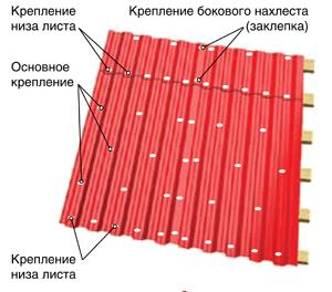 Расход саморезов на 1м2 профлиста для кровли - домашний мастер moydom-irk.ru