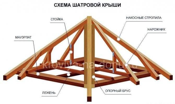Все о шатровой крыше: элементы стропильной системы + монтаж обрешетки и утепление кровли